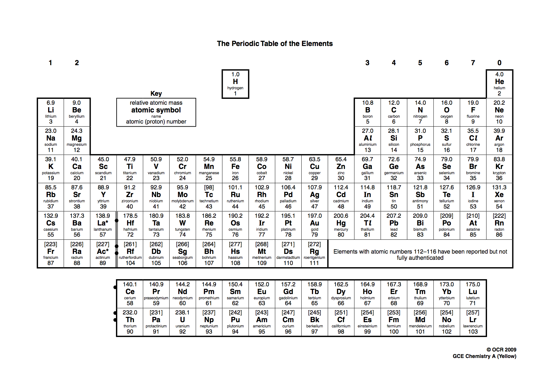 Periodic table dysprosium choice image periodic table images igcse periodic table gallery periodic table images igcse periodic table gallery periodic table images chemistry everything gamestrikefo Image collections
