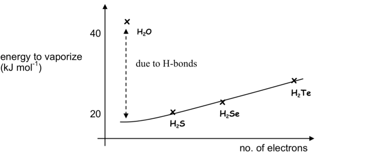 gp6hydride