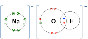 Bonding Between Atoms And Ions Chemistry
