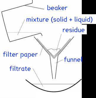 filtration diag
